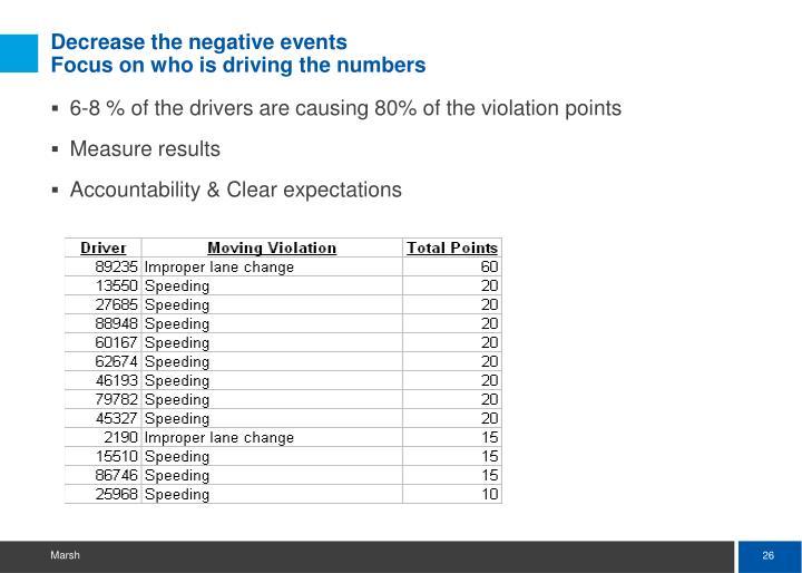 Decrease the negative events