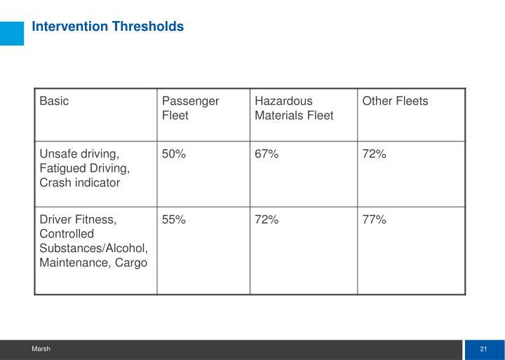 Intervention Thresholds