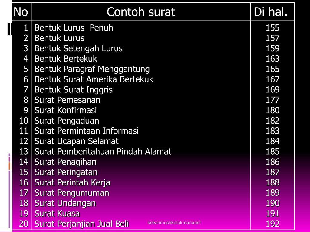 Ppt Dr Mustika Lukman Arief Se Mm Korespondensi Bisnis