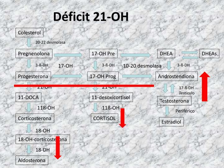 Déficit 21-OH