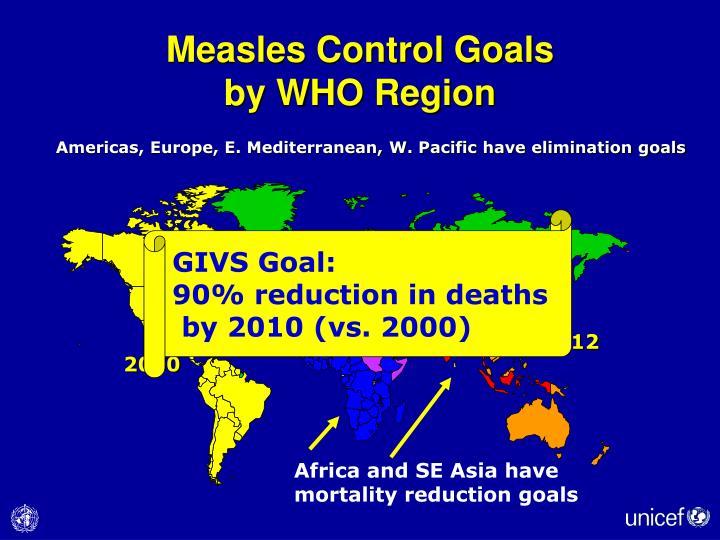 Measles Control Goals