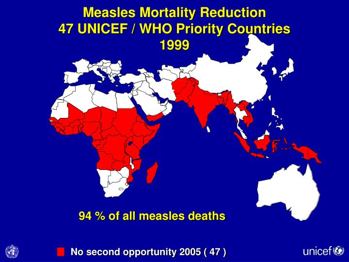 Measles Mortality Reduction