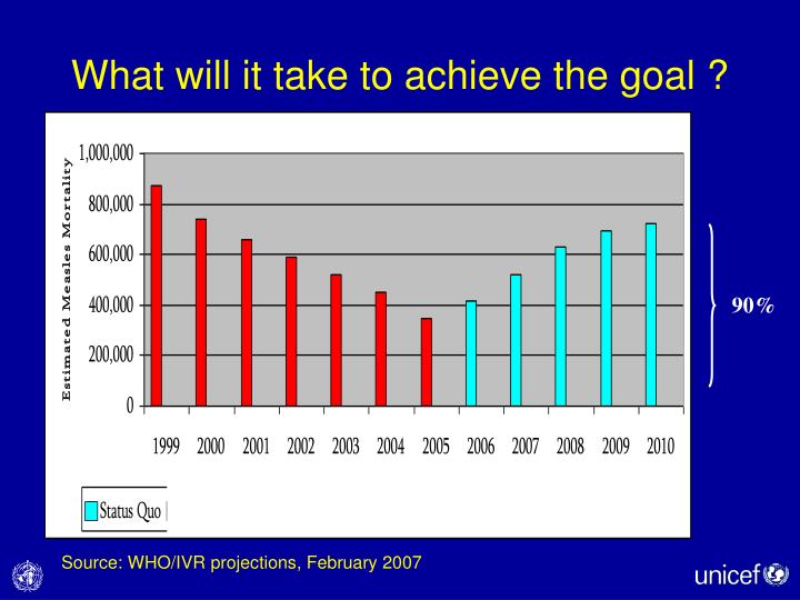 What will it take to achieve the goal ?