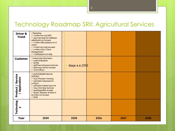 Technology Roadmap SRII: Agricultural Services