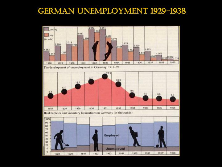 German unemployment 1929-1938