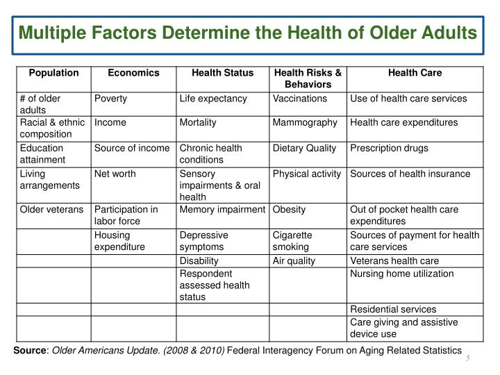 Multiple Factors Determine the Health of Older Adults