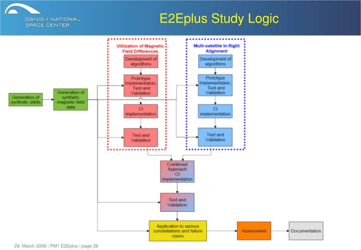 E2Eplus Study Logic