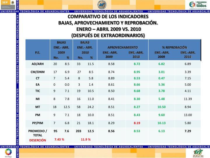 COMPARATIVO DE LOS INDICADORES