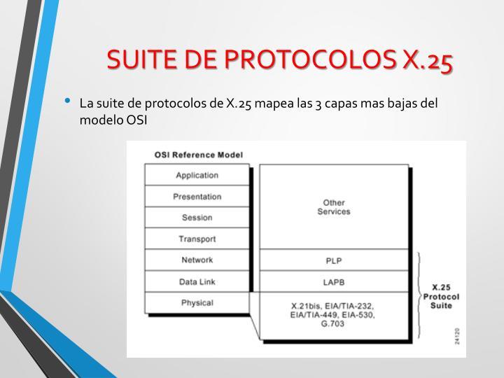 SUITE DE PROTOCOLOS X.25