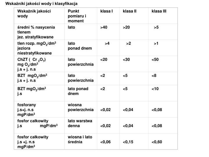 Wskaźniki jakości wody i klasyfikacja