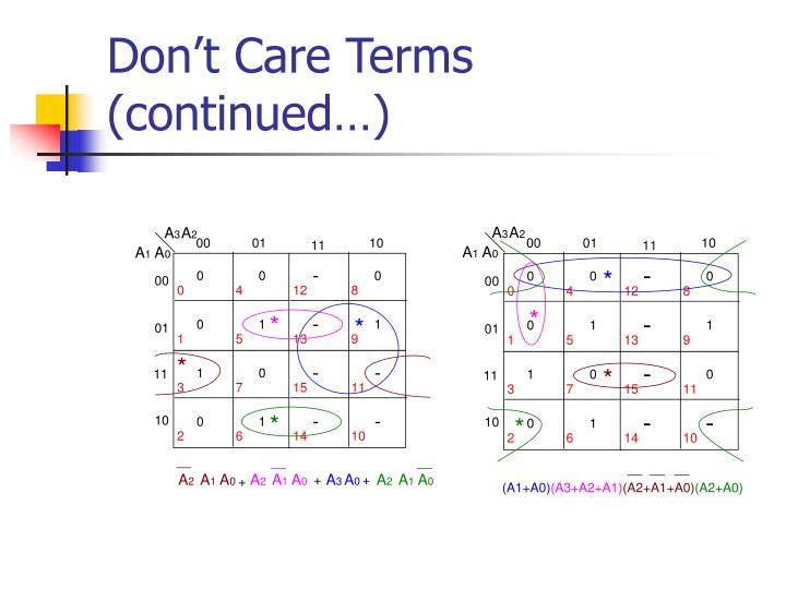 Don't Care Terms (continued…)