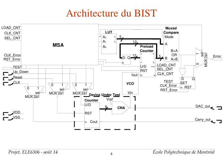 Architecture du BIST