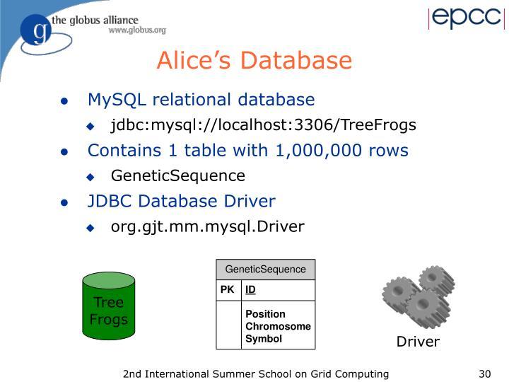 Alice's Database