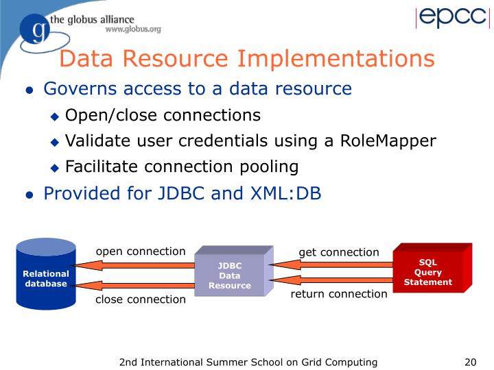 Governs access to a data resource