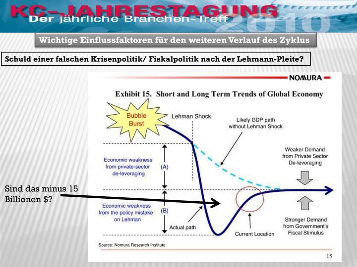 Wichtige Einflussfaktoren für den weiteren Verlauf des Zyklus