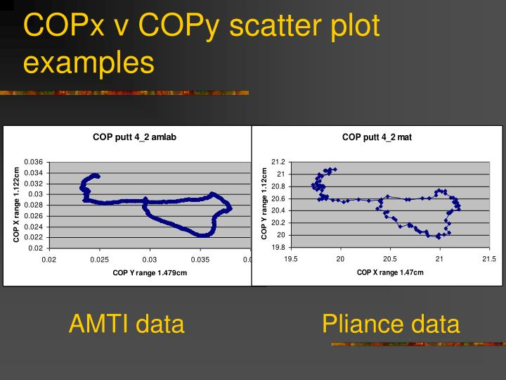 COPx v COPy scatter plot examples