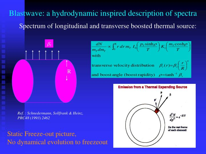 Blastwave: a hydrodynamic inspired description of spectra