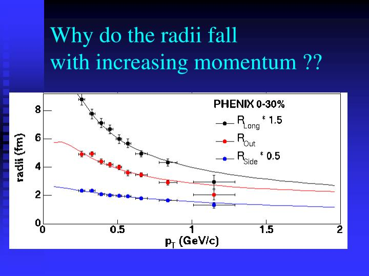 Why do the radii fall
