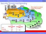security threats and spending