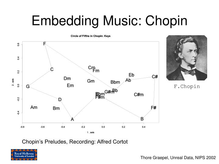 Embedding Music: Chopin