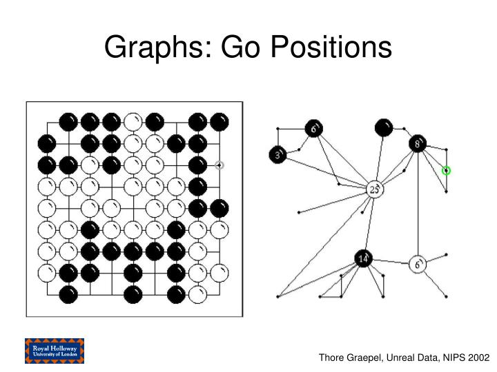 Graphs: Go Positions