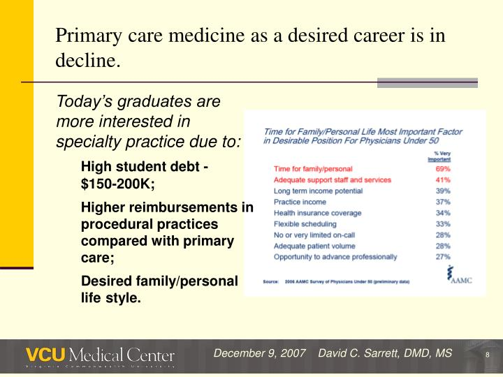 Primary care medicine as a desired career is in decline.