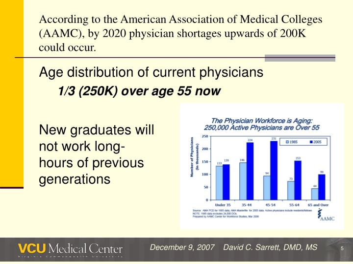 According to the American Association of Medical Colleges (AAMC), by 2020 physician shortages upwards of 200K could occur.