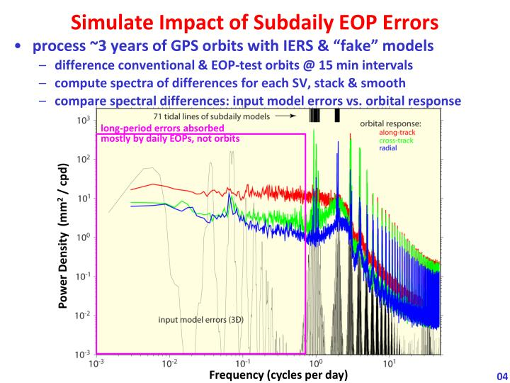 Simulate Impact of Subdaily EOP Errors