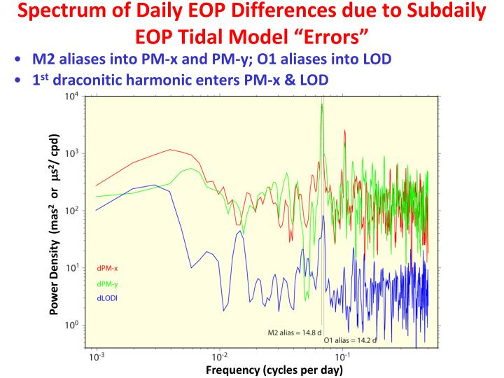 """Spectrum of Daily EOP Differences due to Subdaily EOP Tidal Model """"Errors"""""""