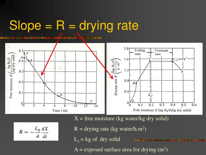 Slope = R = drying rate