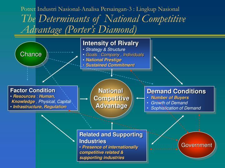 Potret Industri Nasional-Analisa Persaingan-3 : Lingkup Nasional