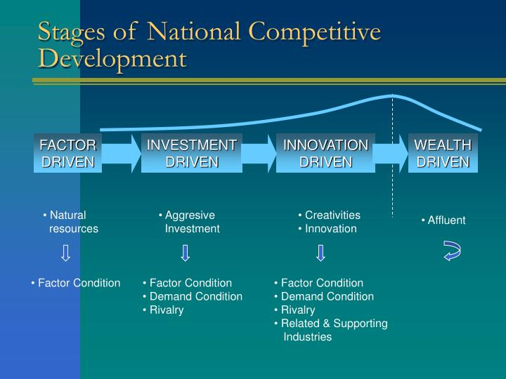 Stages of National Competitive Development
