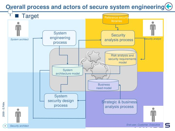 an analysis of the security system implemented in healtheon System design documents and the system security plan can provide useful information about the security of software in the development phase for software that has been fielded, data is collected about the software in its production environment, including data on system configuration, connectivity, and documented and undocumented.