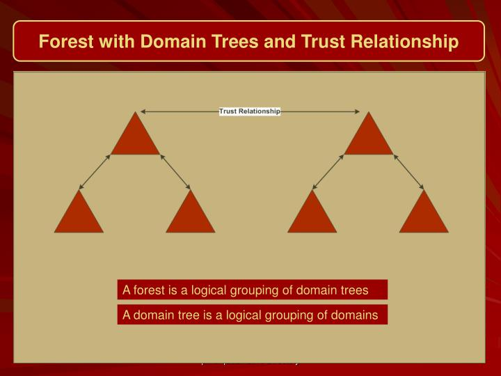 Forest with Domain Trees and Trust Relationship