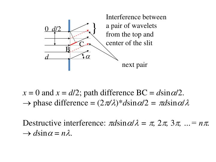 Interference between