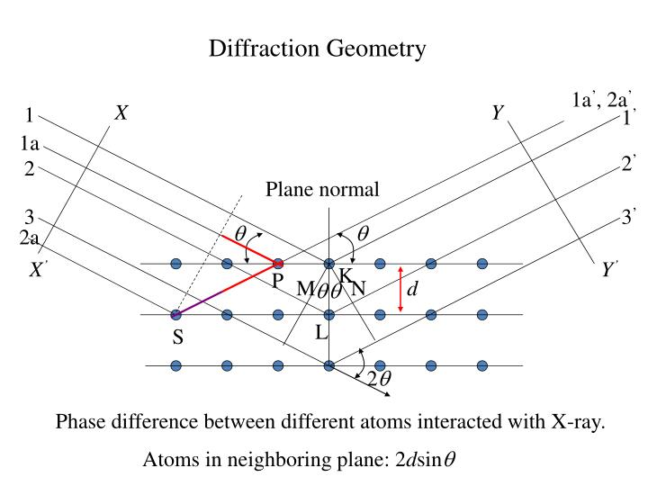 Diffraction Geometry