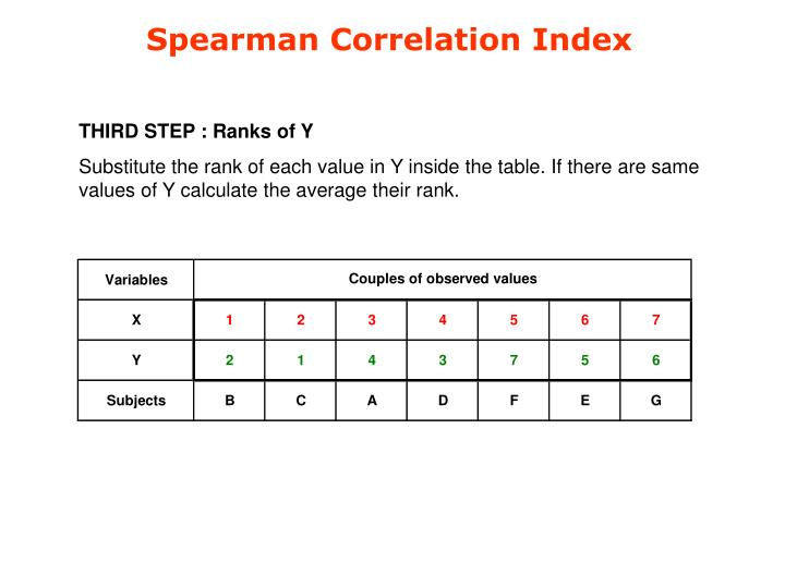 Spearman Correlation Index