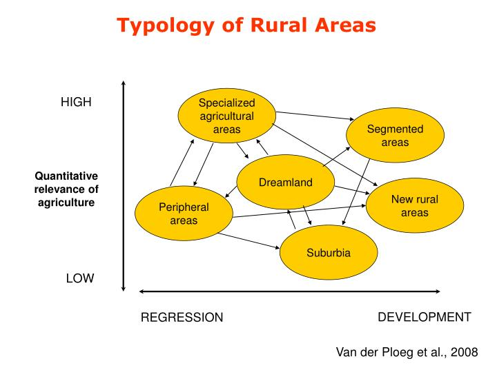 Typology of Rural Areas