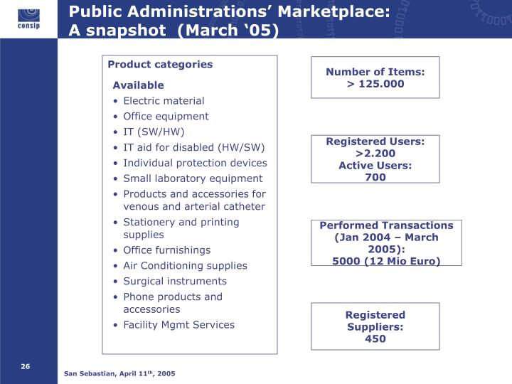 Public Administrations' Marketplace: