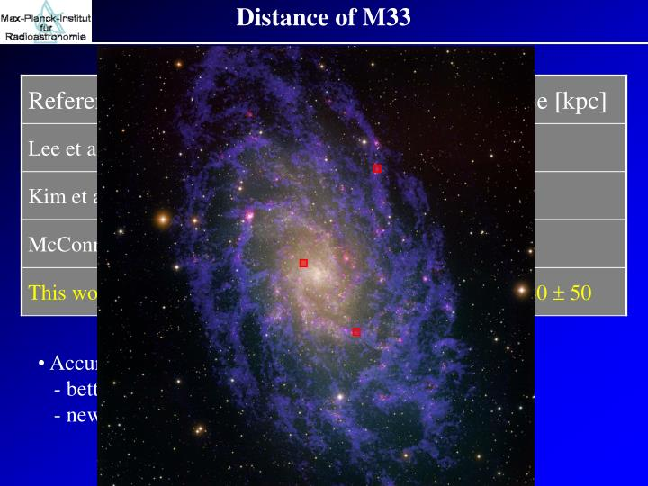 Distance of M33