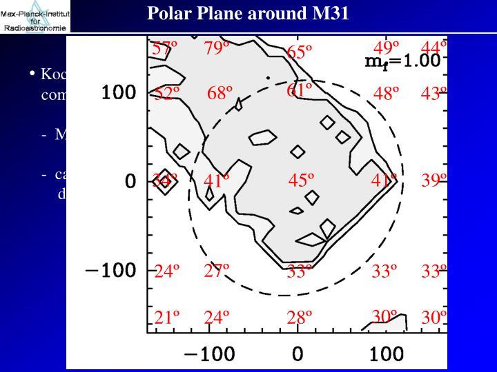 Polar Plane around M31