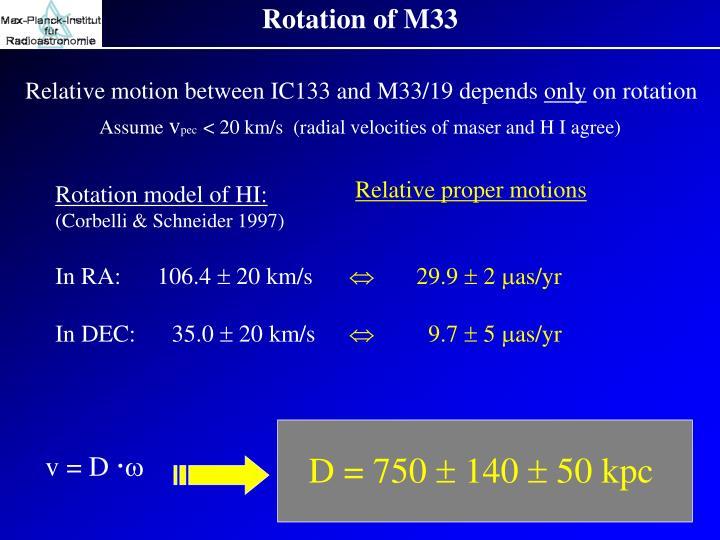 Rotation of M33