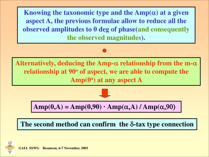 Knowing the taxonomic type and the Amp(