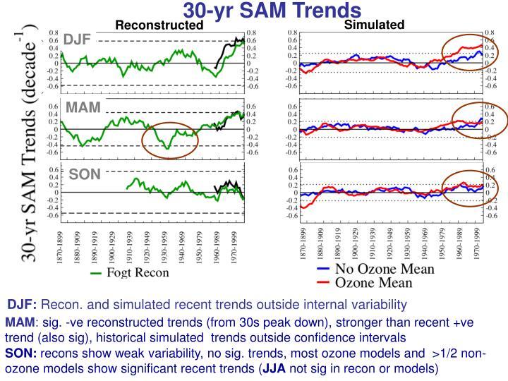 30-yr SAM Trends