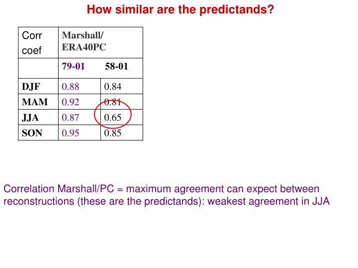 How similar are the predictands?