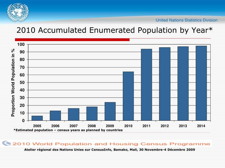 2010 Accumulated Enumerated Population by Year*