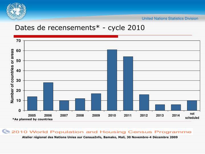 Dates de recensements* - cycle 2010