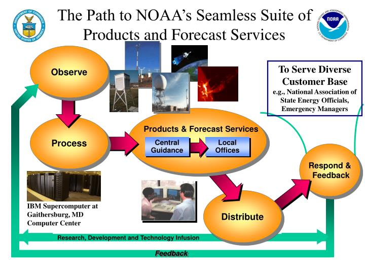 The path to noaa s seamless suite of products and forecast services