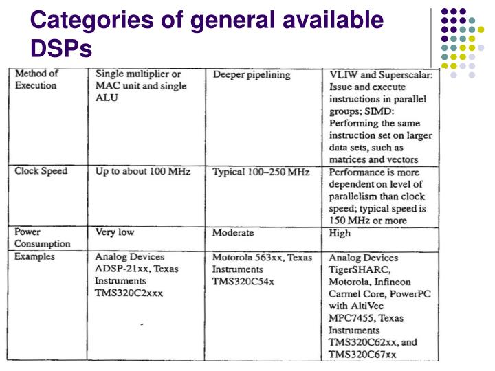 Categories of general available DSPs