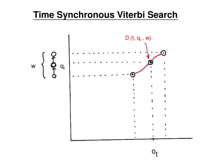 Time Synchronous Viterbi Search